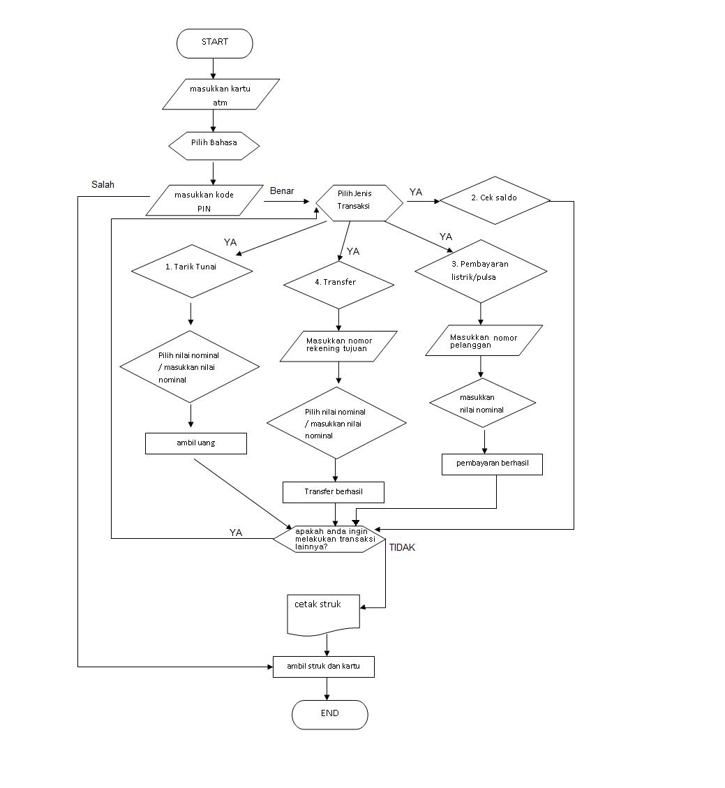 Algoritma Cara Kerja pada Mesin ATM | namakuvee