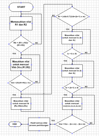 new flowchart softskill